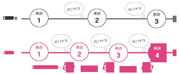 メール配信